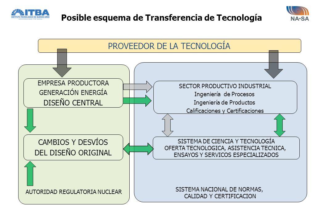 Posible esquema de Transferencia de Tecnología