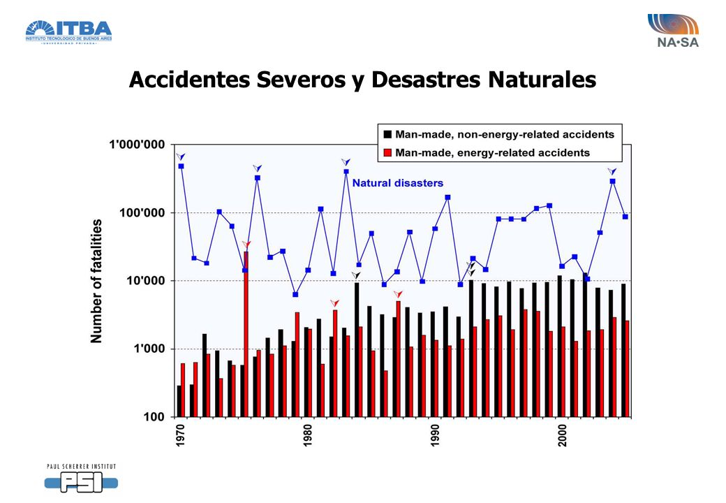 Accidentes Severos y Desastres Naturales