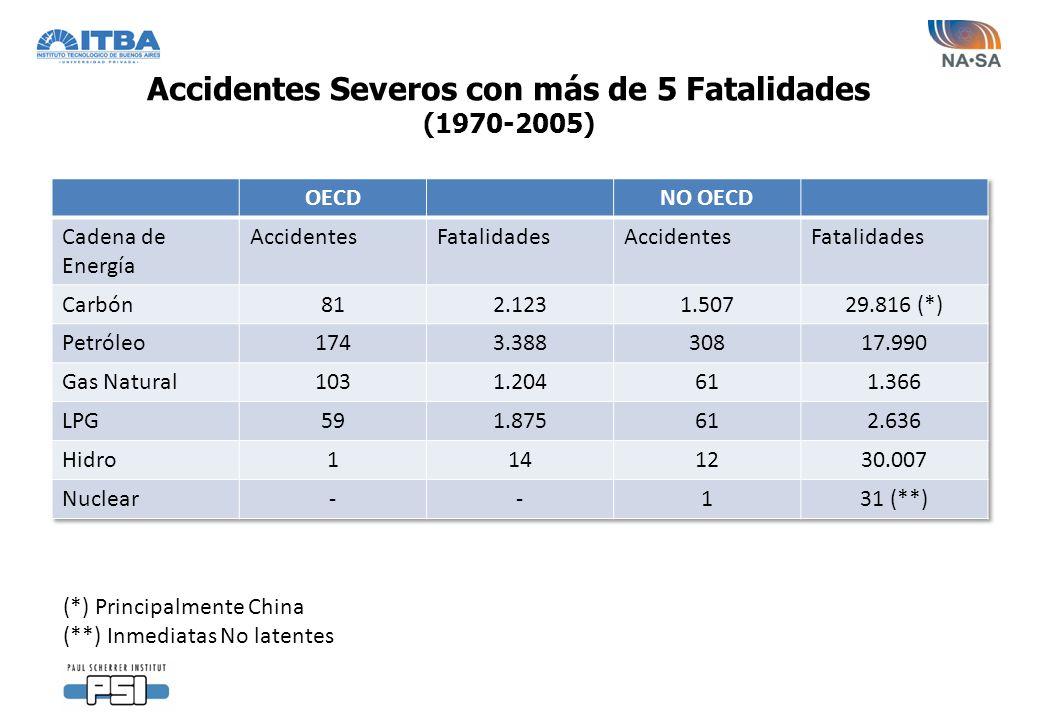 Accidentes Severos con más de 5 Fatalidades (1970-2005)