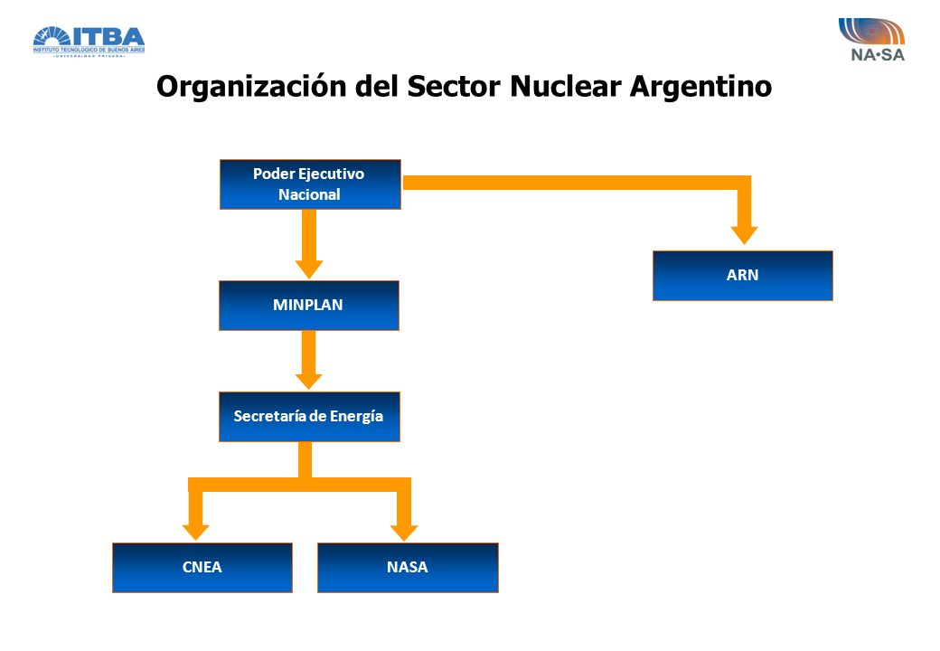 Organización del Sector Nuclear Argentino