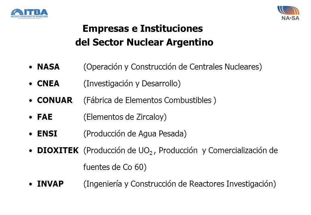 Empresas e Instituciones del Sector Nuclear Argentino