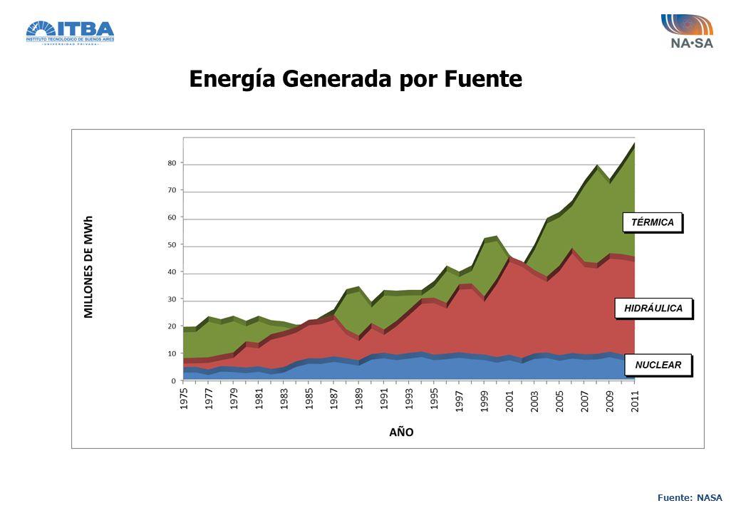 Energía Generada por Fuente