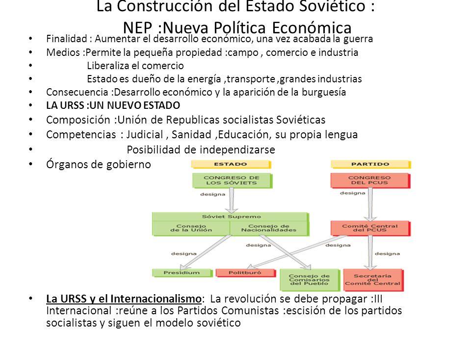 La Construcción del Estado Soviético : NEP :Nueva Política Económica
