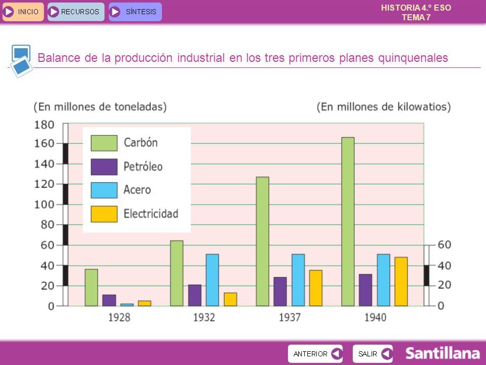Balance de la producción industrial en los tres primeros planes quinquenales