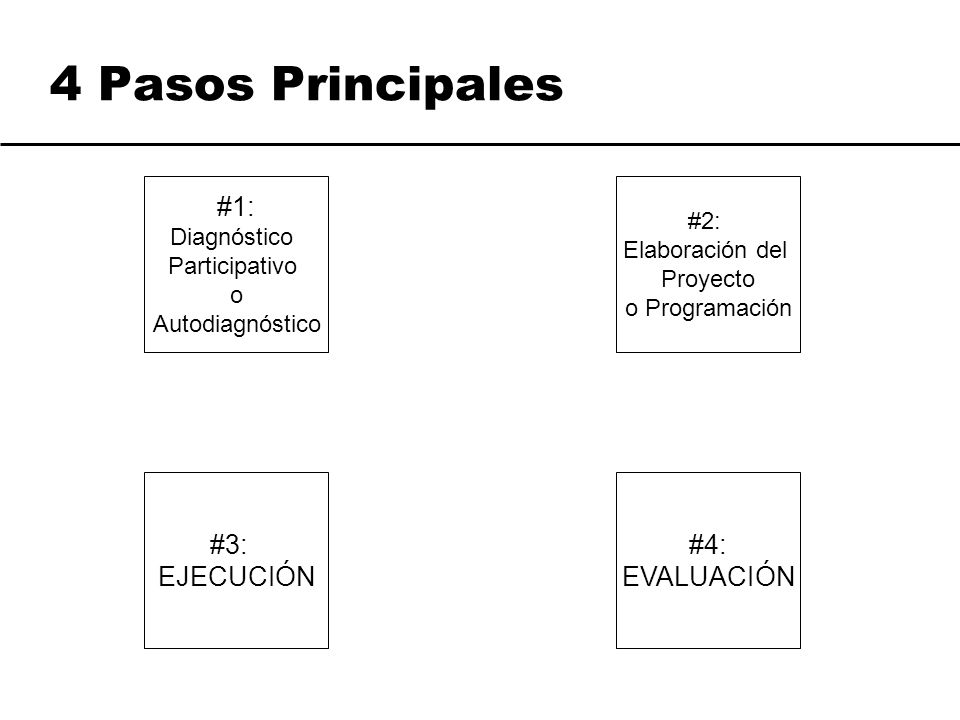 4 Pasos Principales #1: #3: EJECUCIÓN #4: EVALUACIÓN #2: Diagnóstico