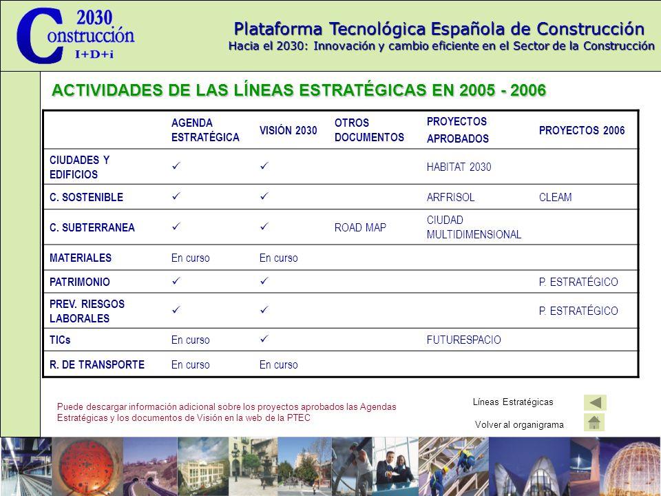 ACTIVIDADES DE LAS LÍNEAS ESTRATÉGICAS EN 2005 - 2006