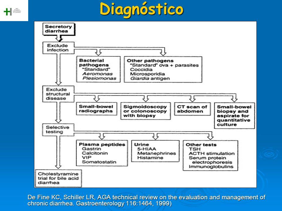 Diagnóstico De Fine KC, Schiller LR, AGA technical review on the evaluation and management of chronic diarrhea.