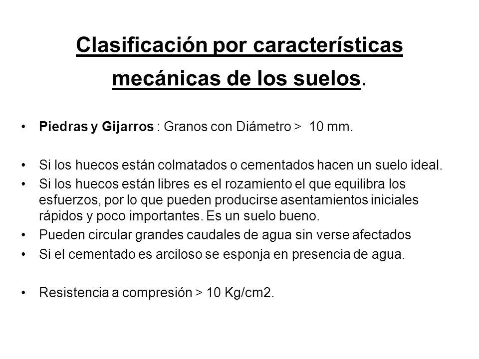 Clasificación por características mecánicas de los suelos.