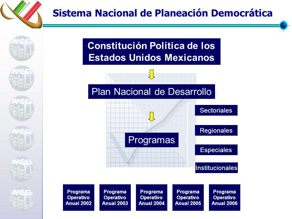 Sistema Nacional de Planeación Democrática