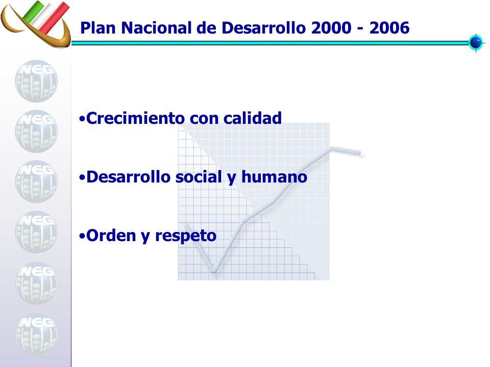 Plan Nacional de Desarrollo 2000 - 2006