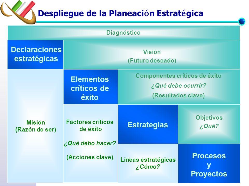 Elementos críticos de éxito Componentes críticos de éxito