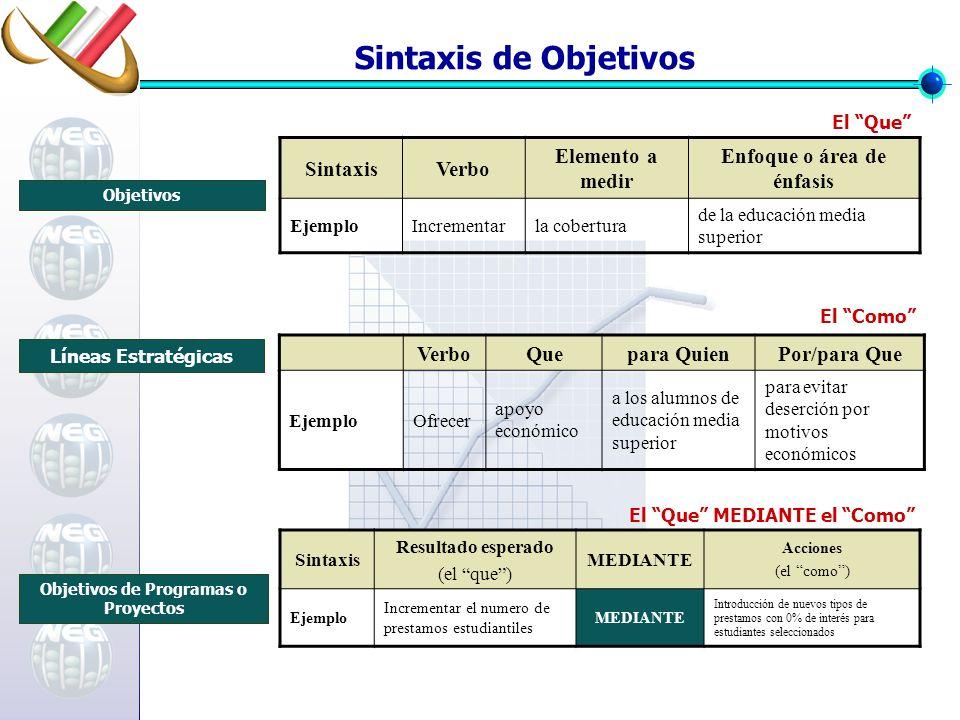Enfoque o área de énfasis Objetivos de Programas o Proyectos