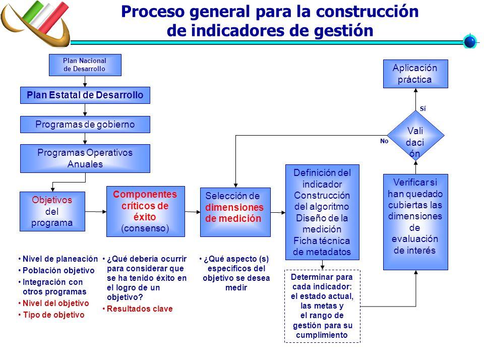 Proceso general para la construcción de indicadores de gestión