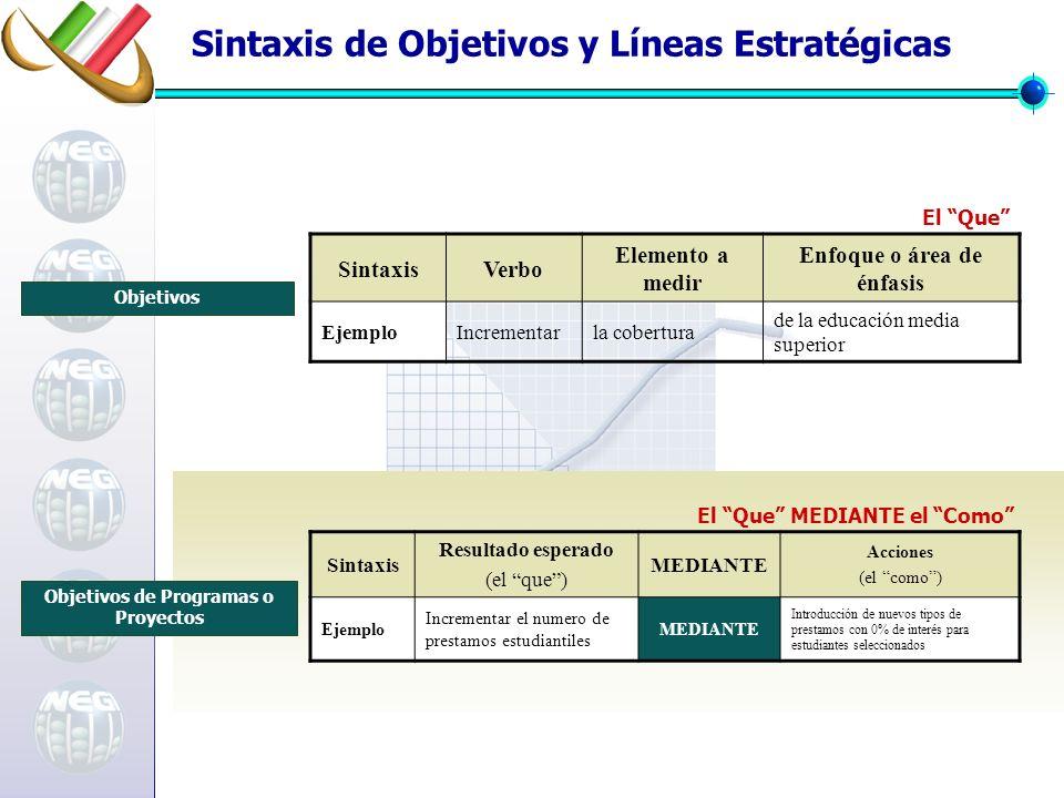 Sintaxis de Objetivos y Líneas Estratégicas