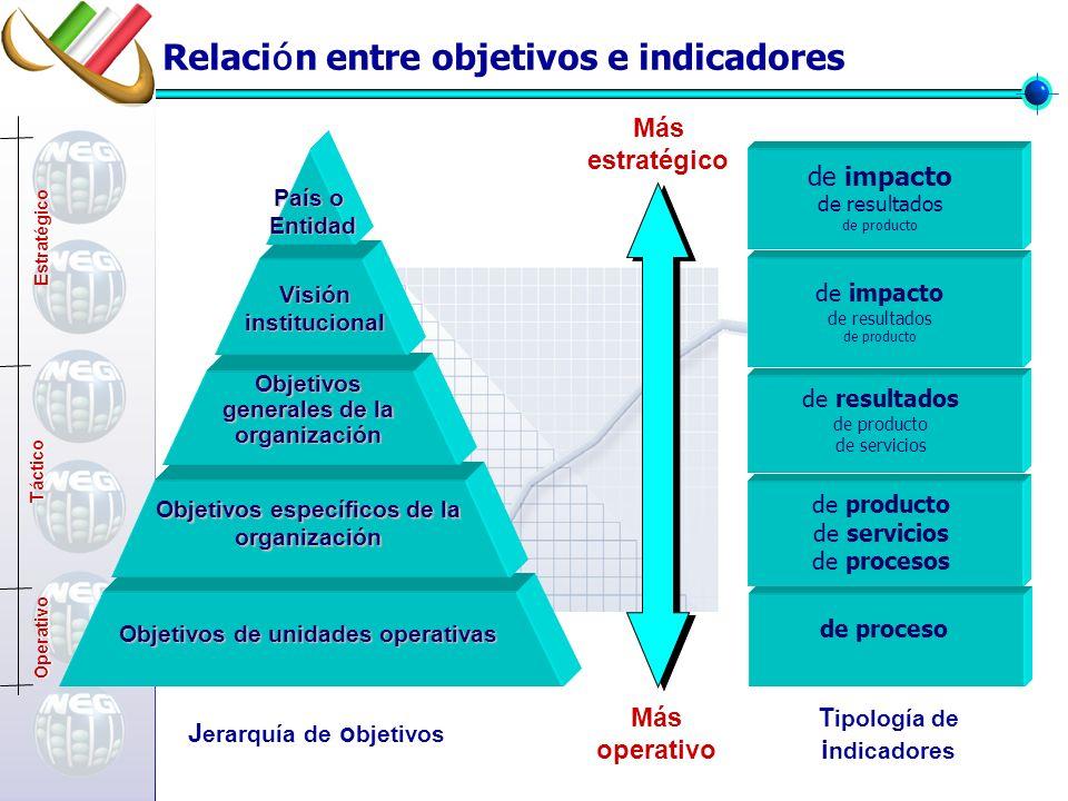 Relación entre objetivos e indicadores