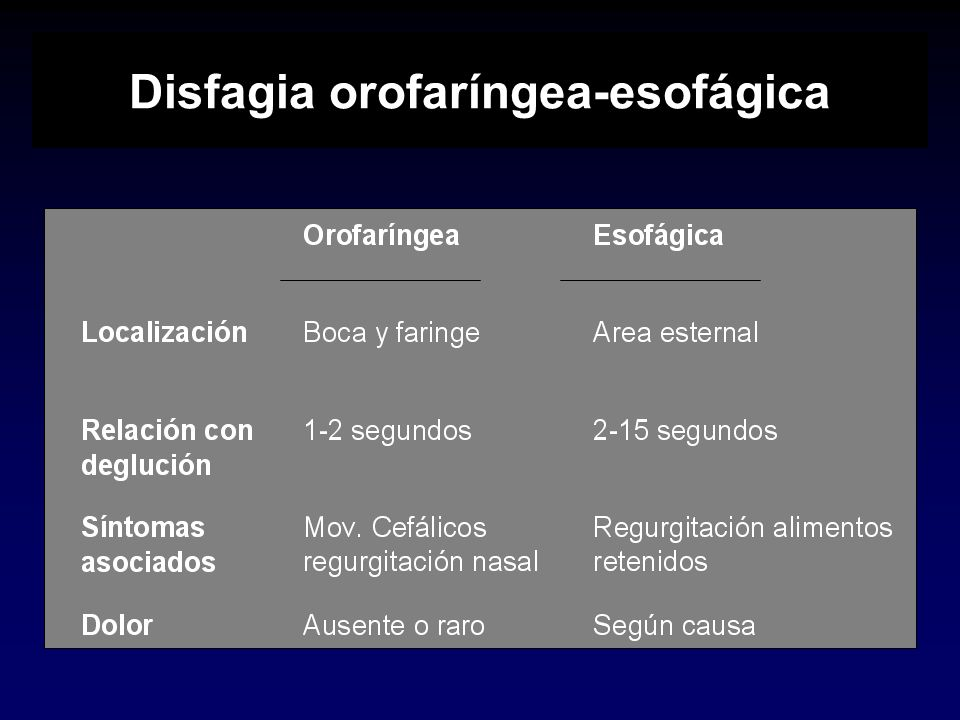 Disfagia orofaríngea-esofágica