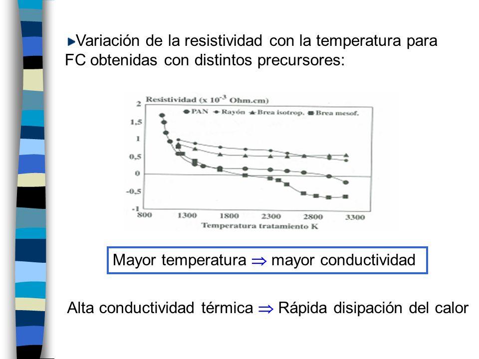 Variación de la resistividad con la temperatura para FC obtenidas con distintos precursores: