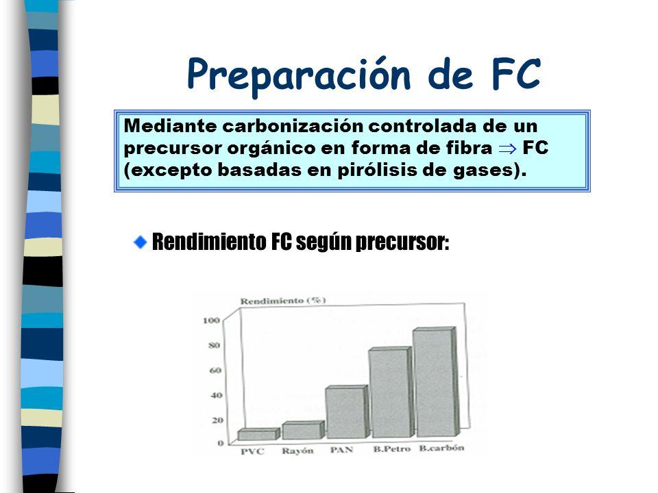 Preparación de FC Rendimiento FC según precursor: