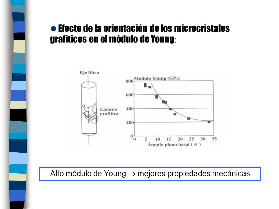 Alto módulo de Young  mejores propiedades mecánicas