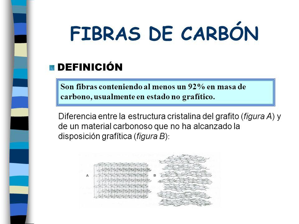 FIBRAS DE CARBÓN DEFINICIÓN