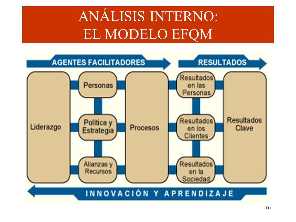 ANÁLISIS INTERNO: EL MODELO EFQM