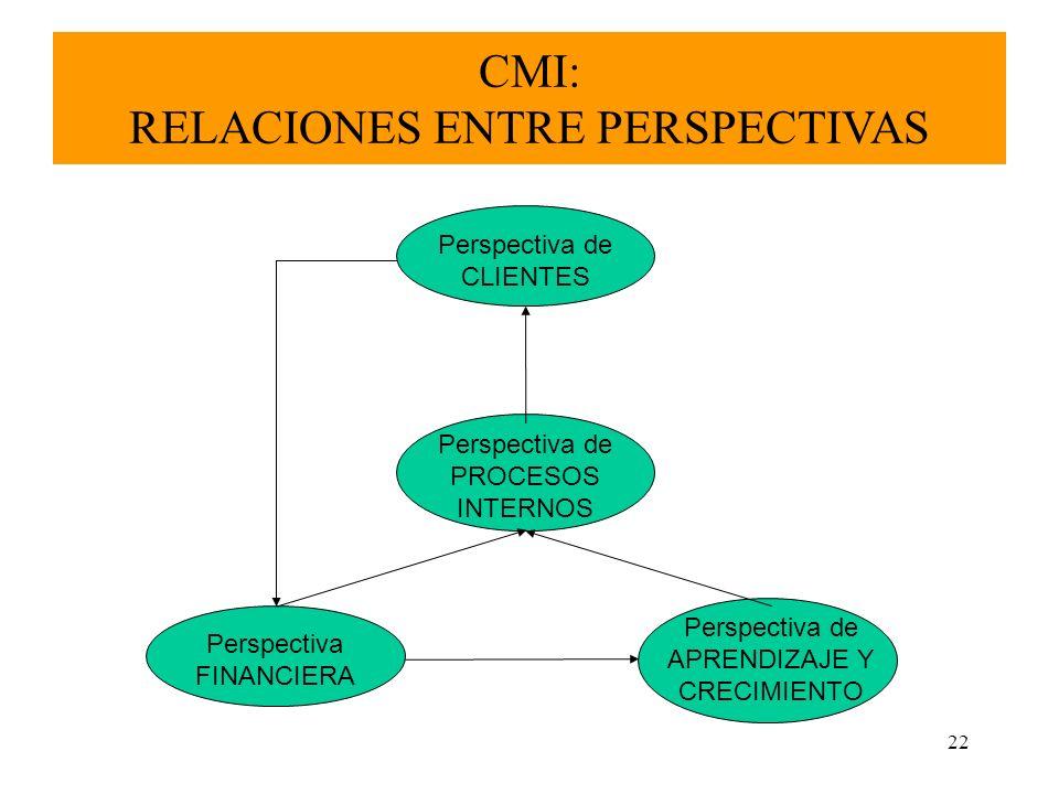 CMI: RELACIONES ENTRE PERSPECTIVAS