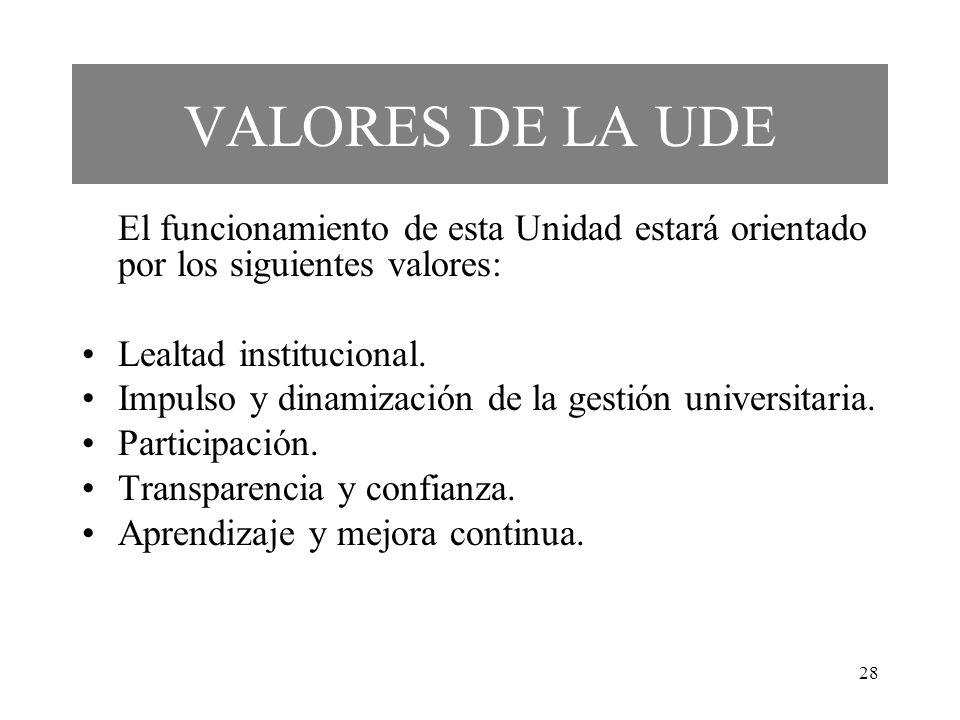VALORES DE LA UDE Lealtad institucional.