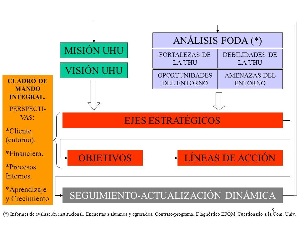 CUADRO DE MANDO INTEGRAL.