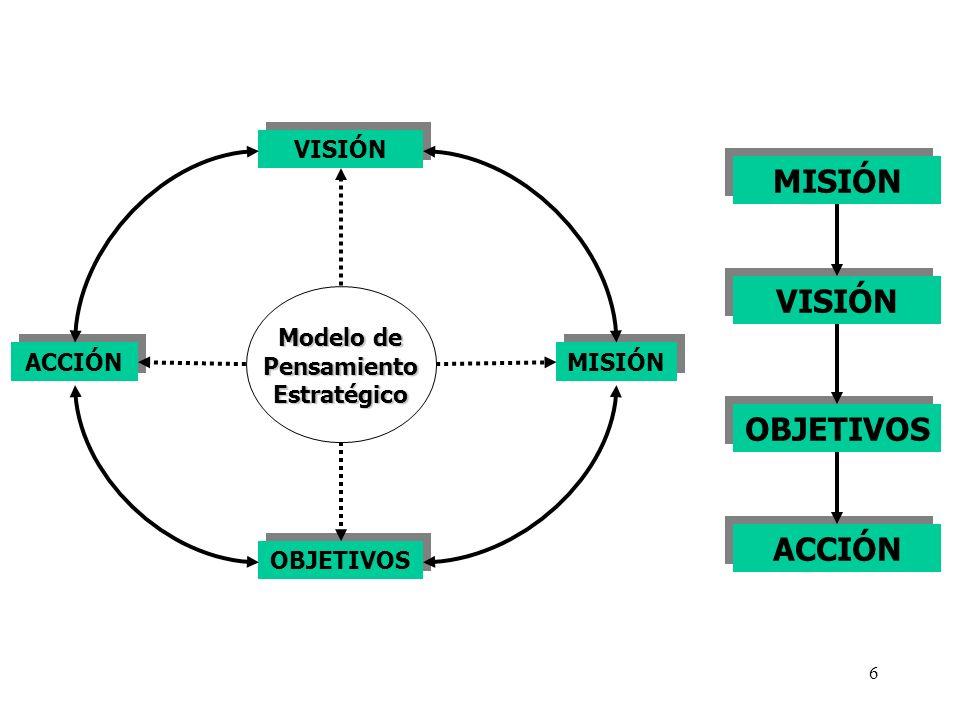 Modelo de Pensamiento Estratégico