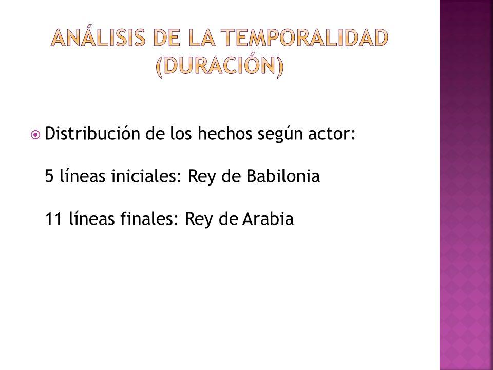 Análisis de la temporalidad (duración)