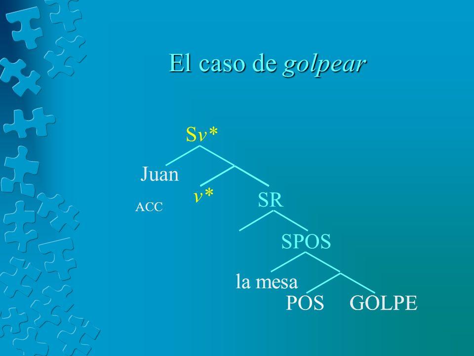 El caso de golpear Sv* Juan v* SR SPOS la mesa la mesa POS GOLPE GOLPE