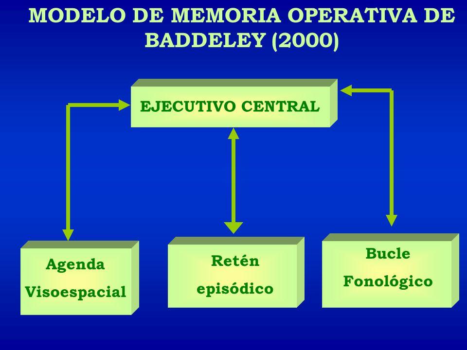 MODELO DE MEMORIA OPERATIVA DE BADDELEY (2000)