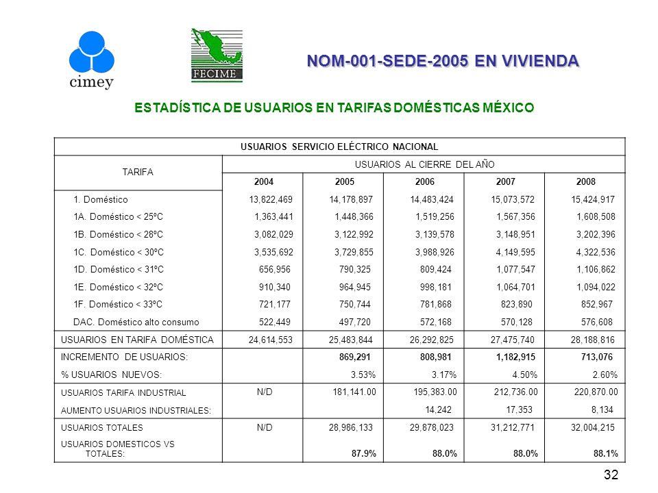 NOM-001-SEDE-2005 EN VIVIENDA