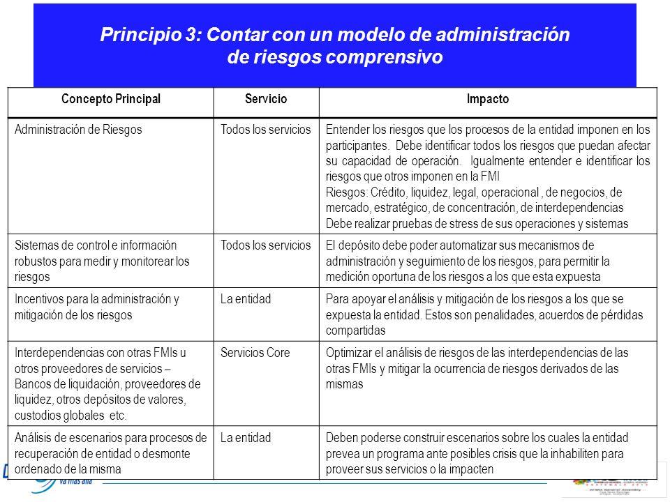 Principio 3: Contar con un modelo de administración de riesgos comprensivo