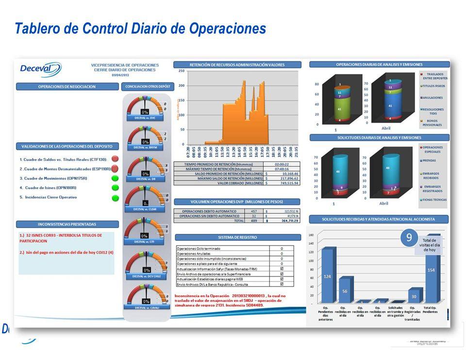 Tablero de Control Diario de Operaciones