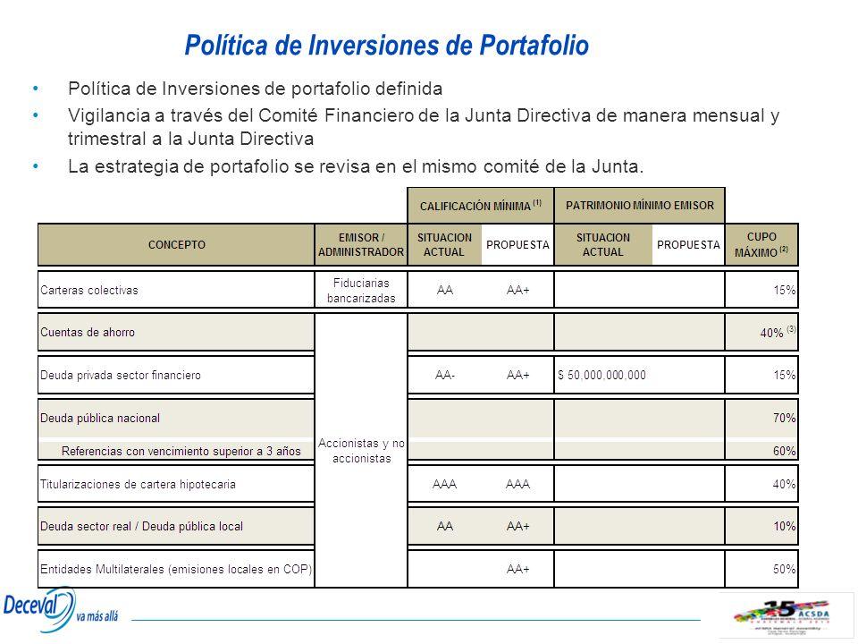 Política de Inversiones de Portafolio
