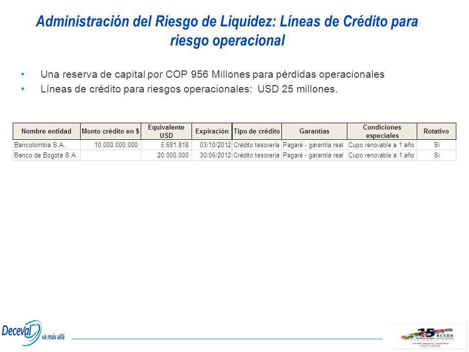 Administración del Riesgo de Liquidez: Líneas de Crédito para riesgo operacional