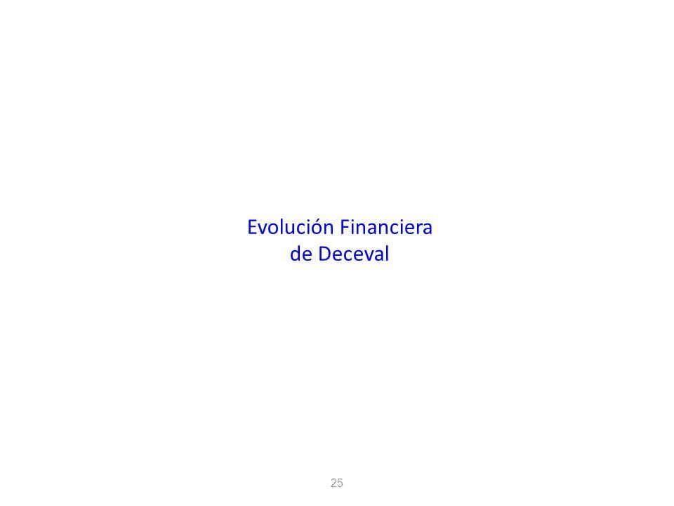 Evolución Financiera de Deceval