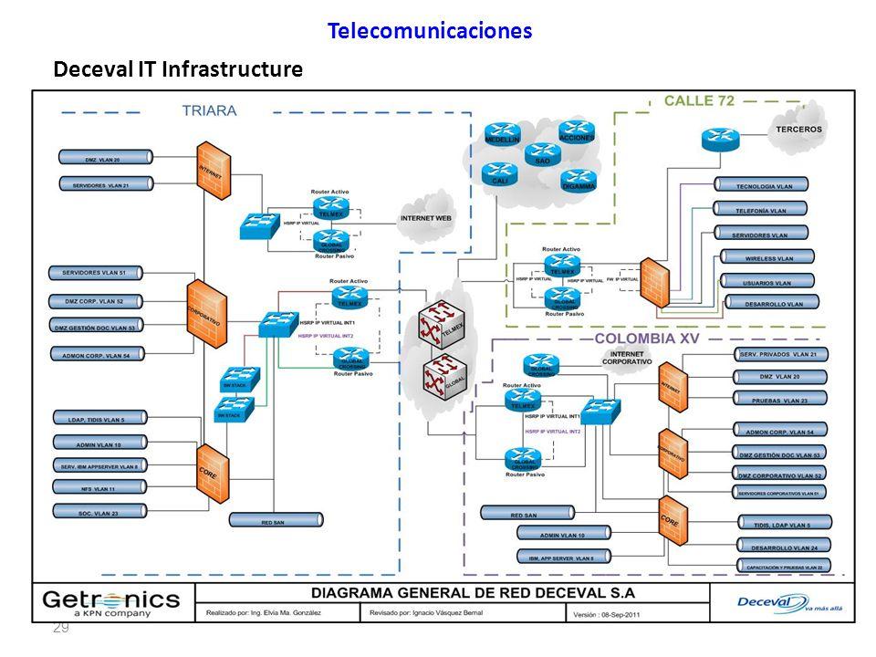 Deceval IT Infrastructure
