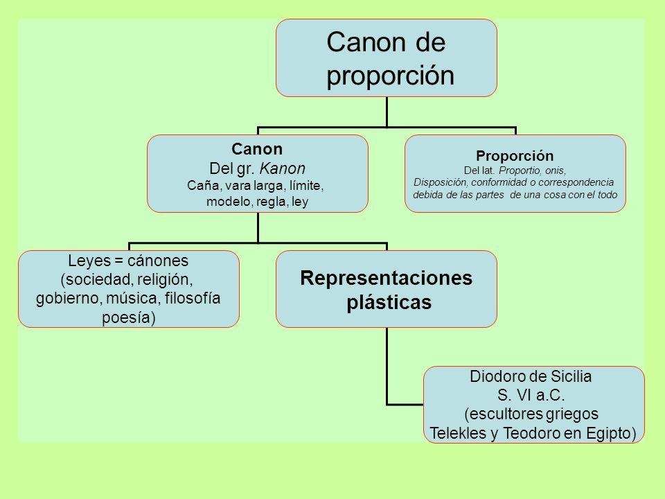 Canon de proporción Representaciones plásticas Canon Del gr. Kanon