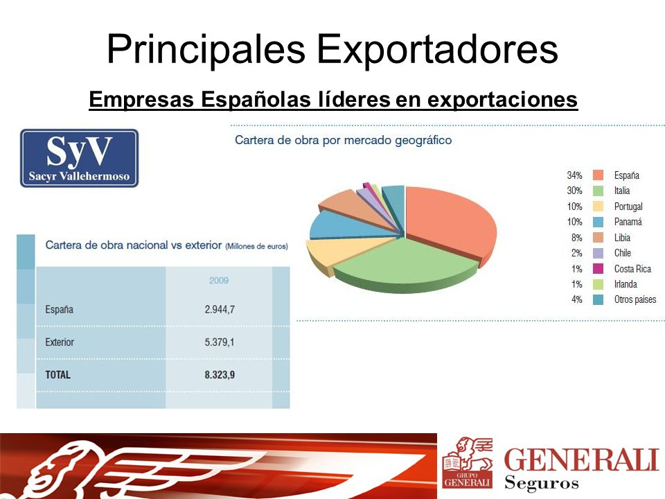 Principales Exportadores