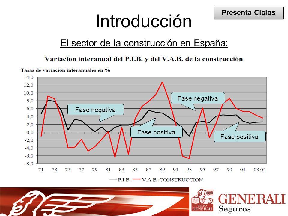 El sector de la construcción en España: