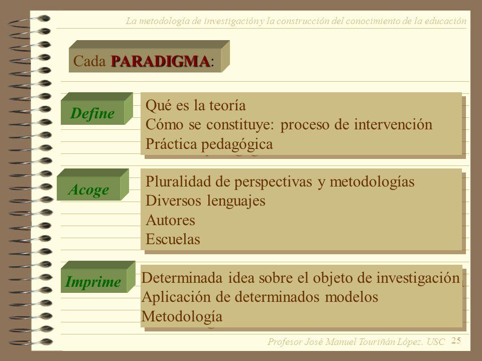 Cómo se constituye: proceso de intervención Práctica pedagógica Define
