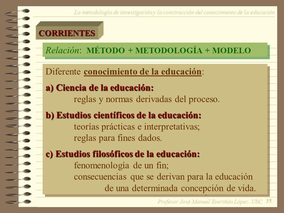 Relación: MÉTODO + METODOLOGÍA + MODELO