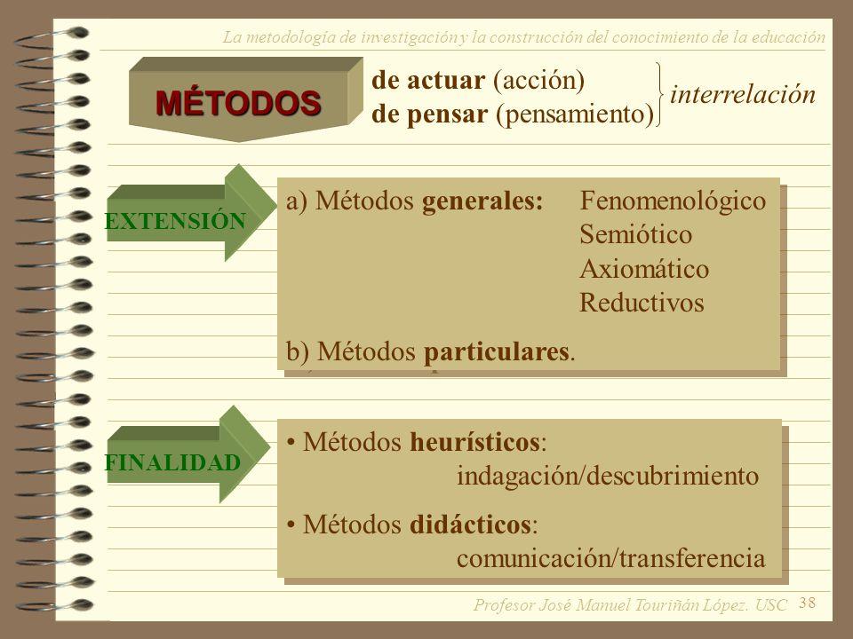 MÉTODOS de actuar (acción) de pensar (pensamiento) interrelación