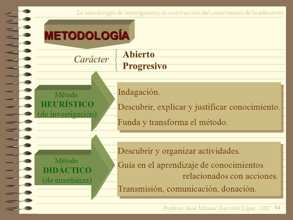 METODOLOGÍA Abierto Carácter Progresivo Indagación.