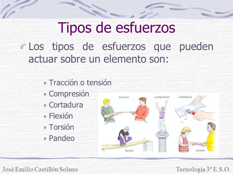 Tipos de esfuerzos Los tipos de esfuerzos que pueden actuar sobre un elemento son: Tracción o tensión.