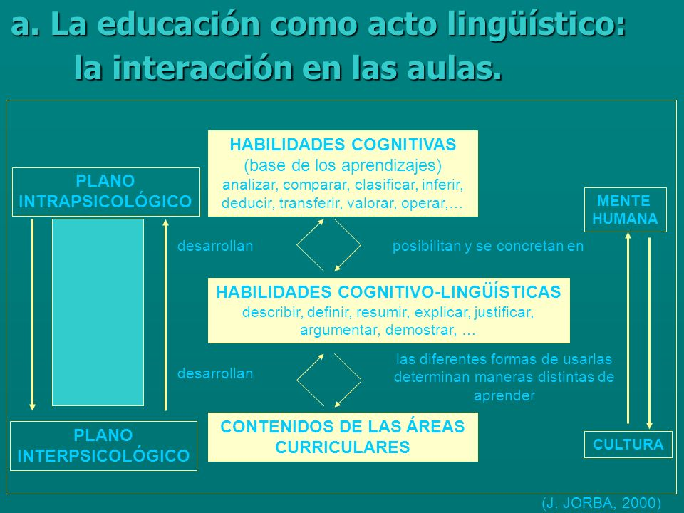 a. La educación como acto lingüístico: la interacción en las aulas.