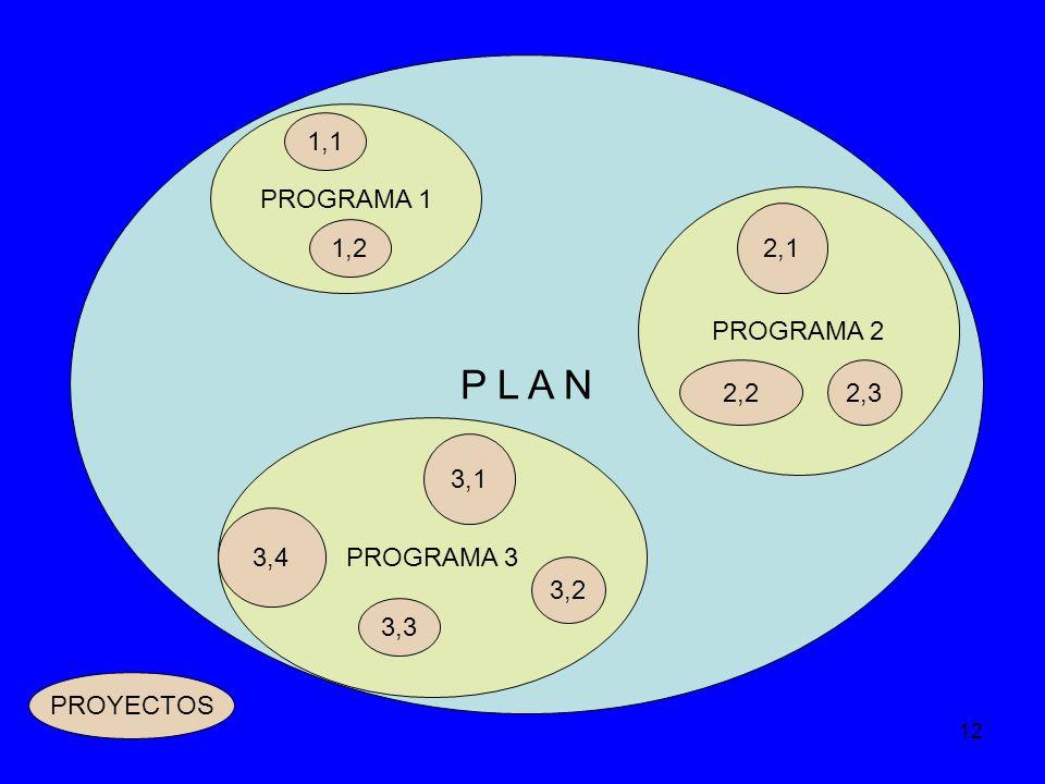 P L A N PROGRAMA 1 1,1 PROGRAMA 2 2,1 1,2 2,2 2,3 PROGRAMA 3 3,1 3,4