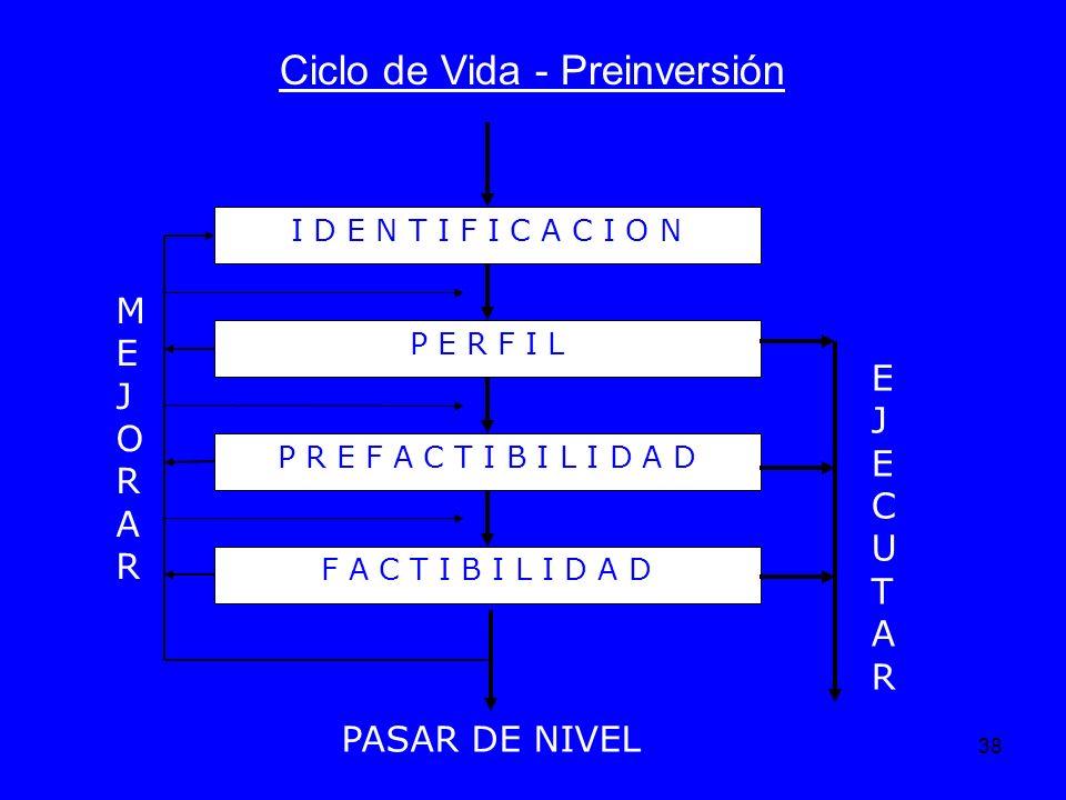 Ciclo de Vida - Preinversión